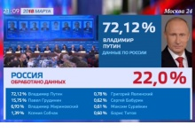 Владимир Путин набрал более 70% на выборах Президента России