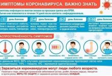 Девять новых случая коронавируса в Нижегородской области за последние сутки